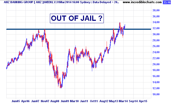 anz_ax_price_weekly.16sep04_to_25sep15