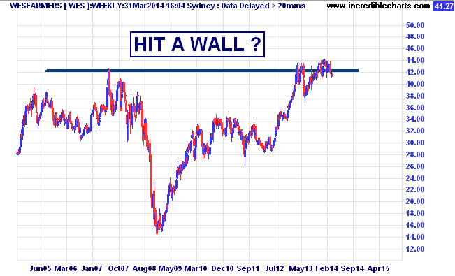 wes_ax_price_weekly.17sep04_to_25sep15