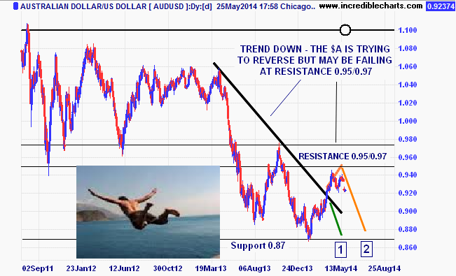 audusd_fx08jul11_to_17sep14