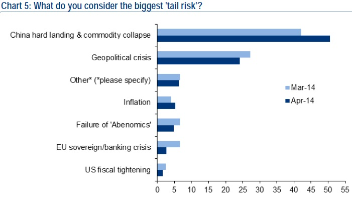 tail risk