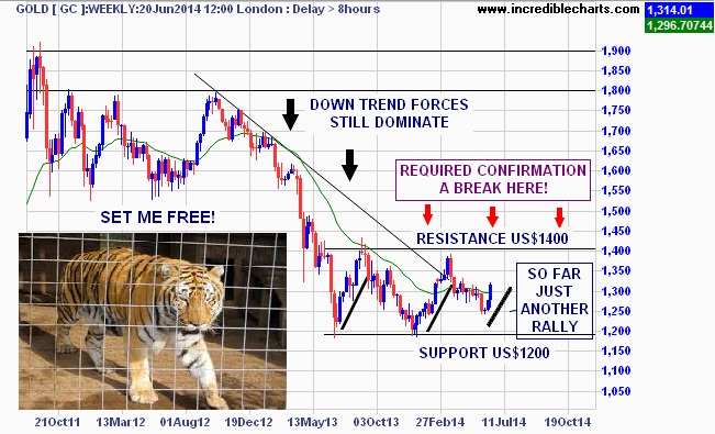 gc_cm_price_weekly.12aug11_to_02dec14