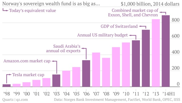 norway sovereign wealth