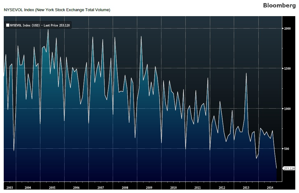 shrinking appetite for equities