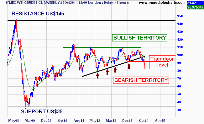 cl_cm_price_weekly.07feb08_to_29oct15