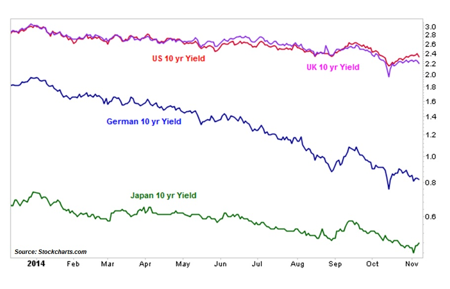 bond rates 2014