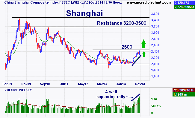 ssec_ix_price_weekly_and_volume___weekly.26dec08_to_15feb15