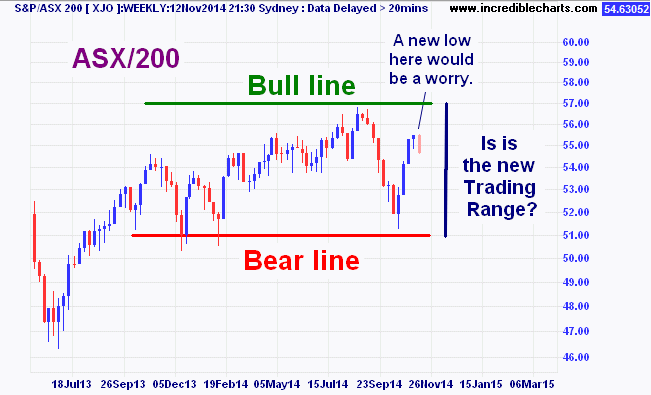 xjo_ax20may13_to_29mar15