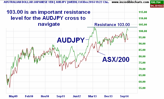 audjpy_fx02jan09_to_30mar15