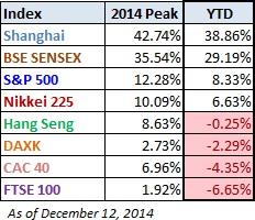world markets 1
