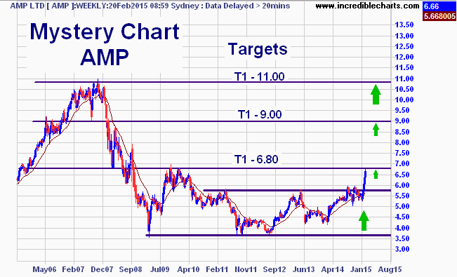amp_ax_price_weekly.29jul05_to_20aug15