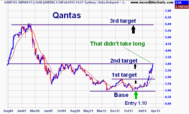 qan_ax_price_weekly.21jul06_to_09aug15