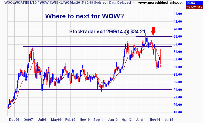 wow_ax_price_weekly.28jul06_to_13aug15