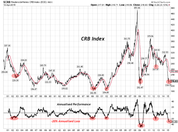 CRB-Index-Performance