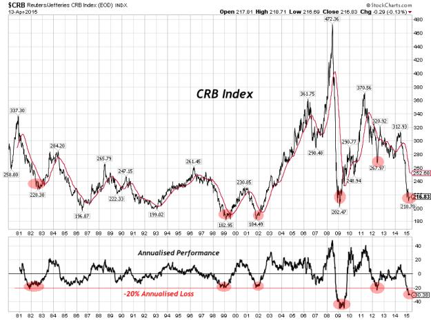 CRB-Index-Performance