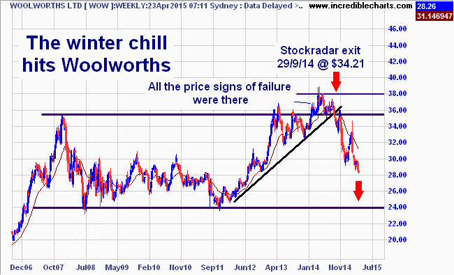 wow_ax_price_weekly.14sep06_to_03oct15