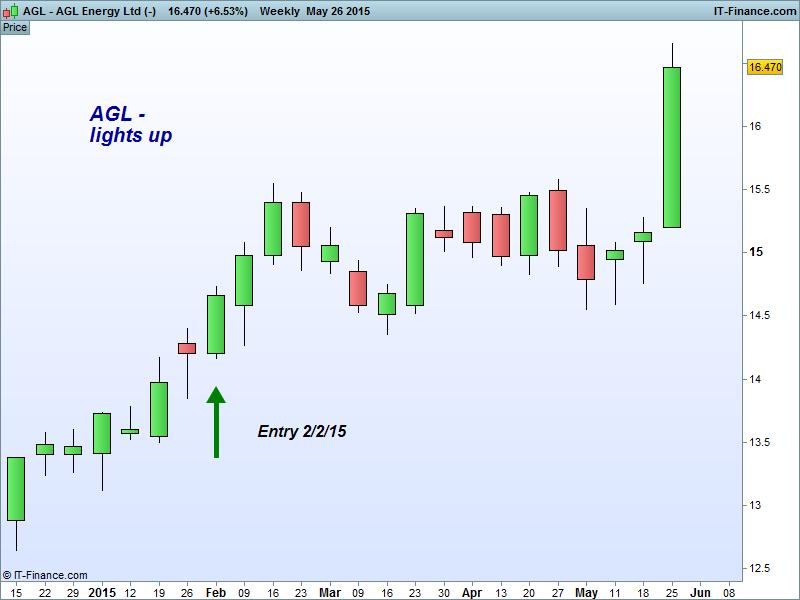 AGL Energy Ltd (-)