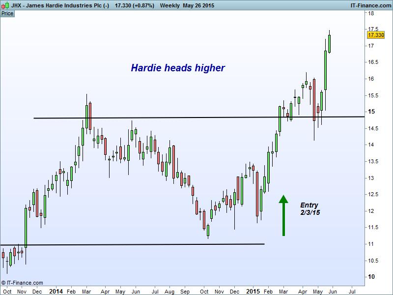 James Hardie Industries Plc (-)