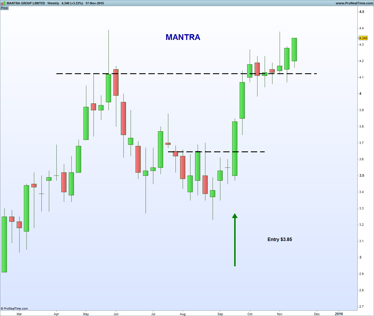 MANTRA GROUP LIMITED