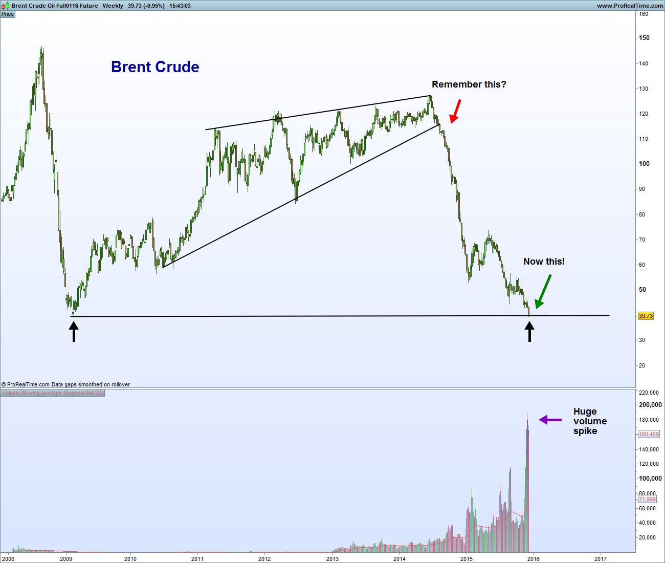 Brent Crude Oil Full0116 Future