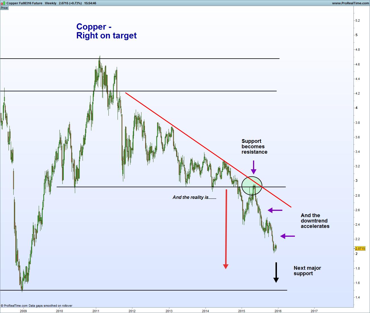 Copper Full0316 Future