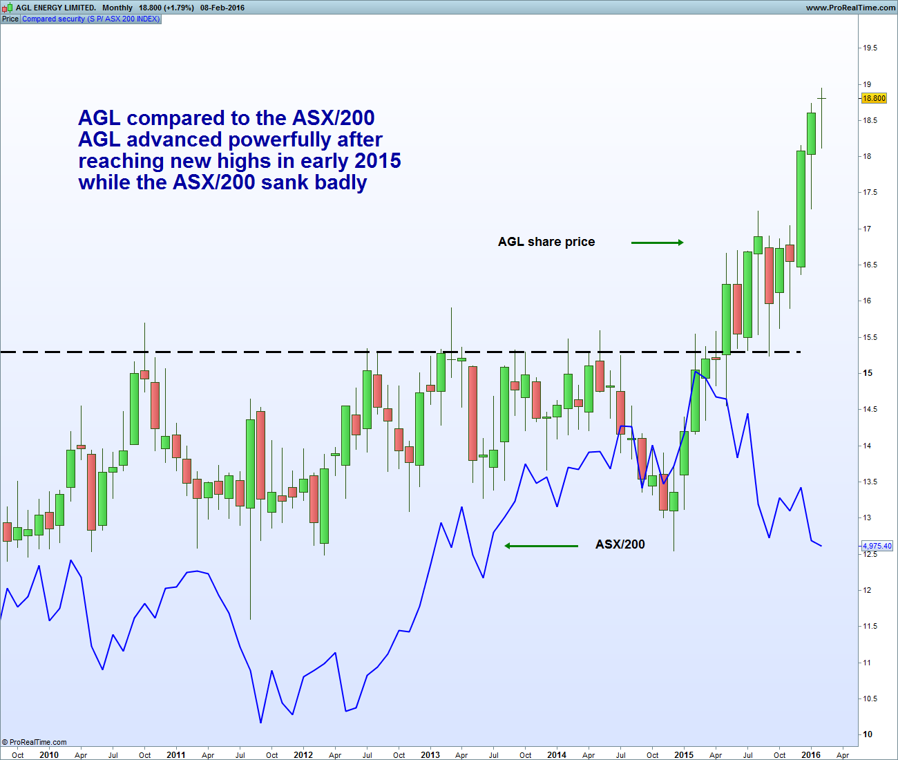 AGL vs ASX200