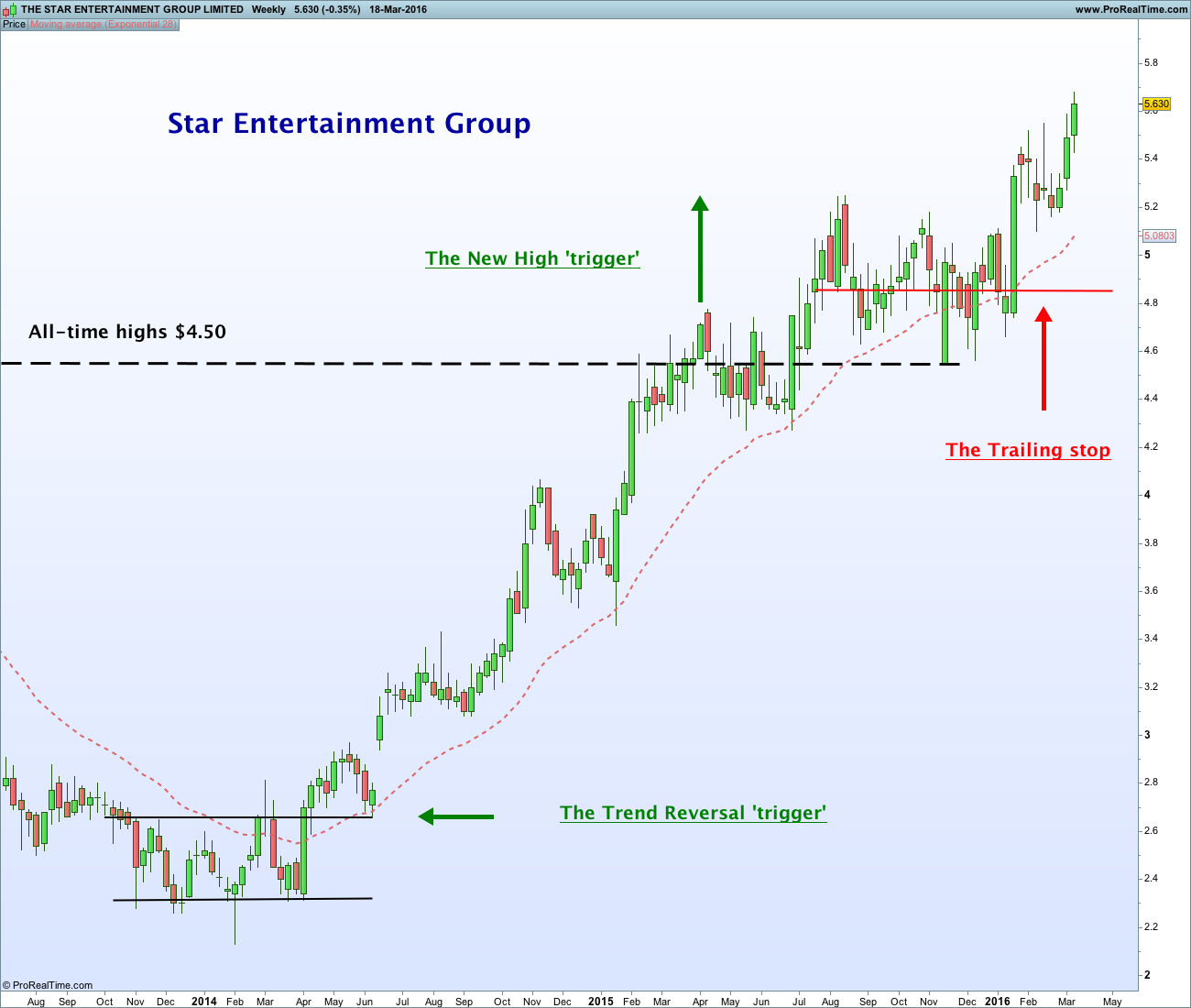 THE STAR ENTERTAINMENT GROUP LIMITED
