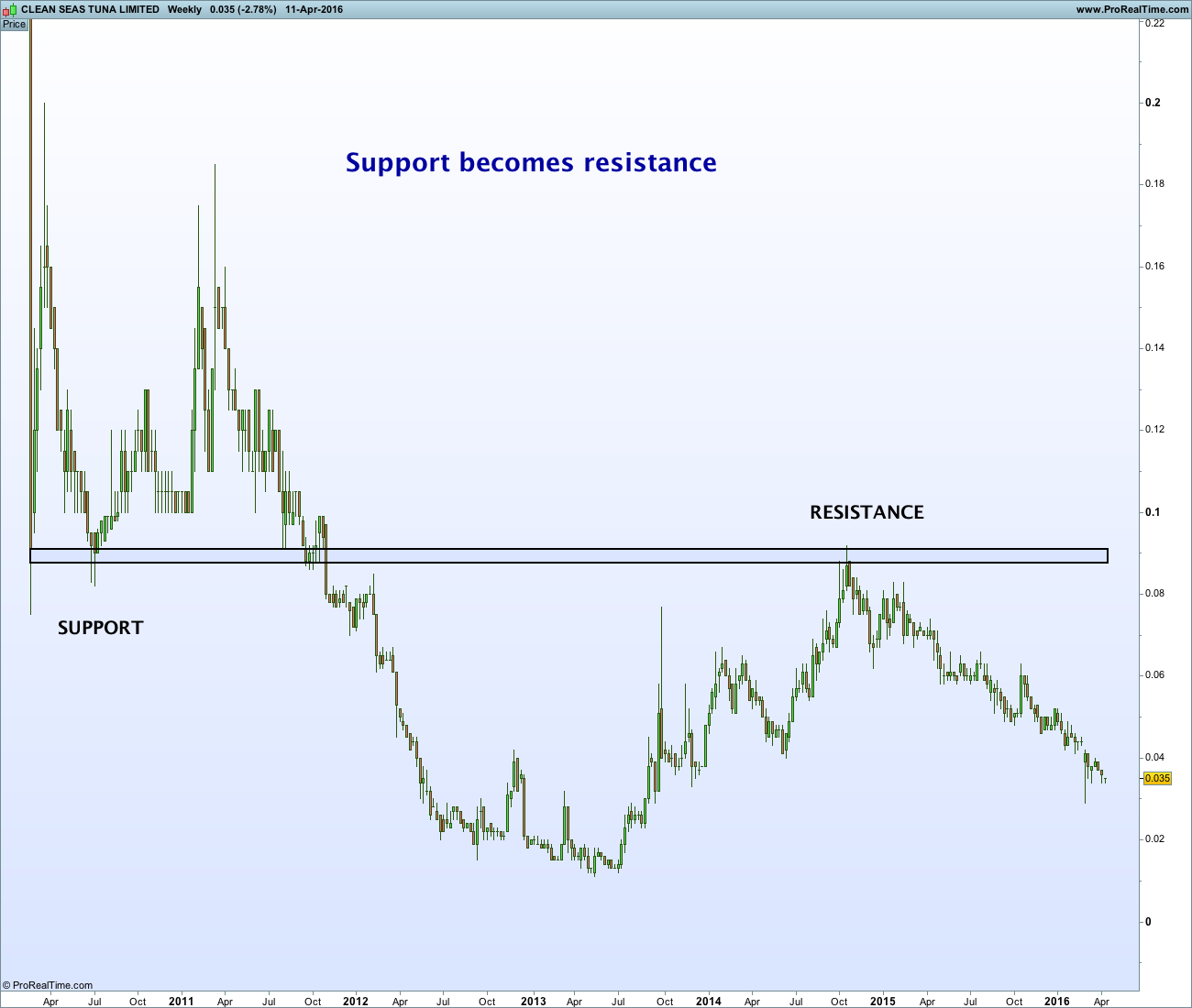 Support becosmes resistance