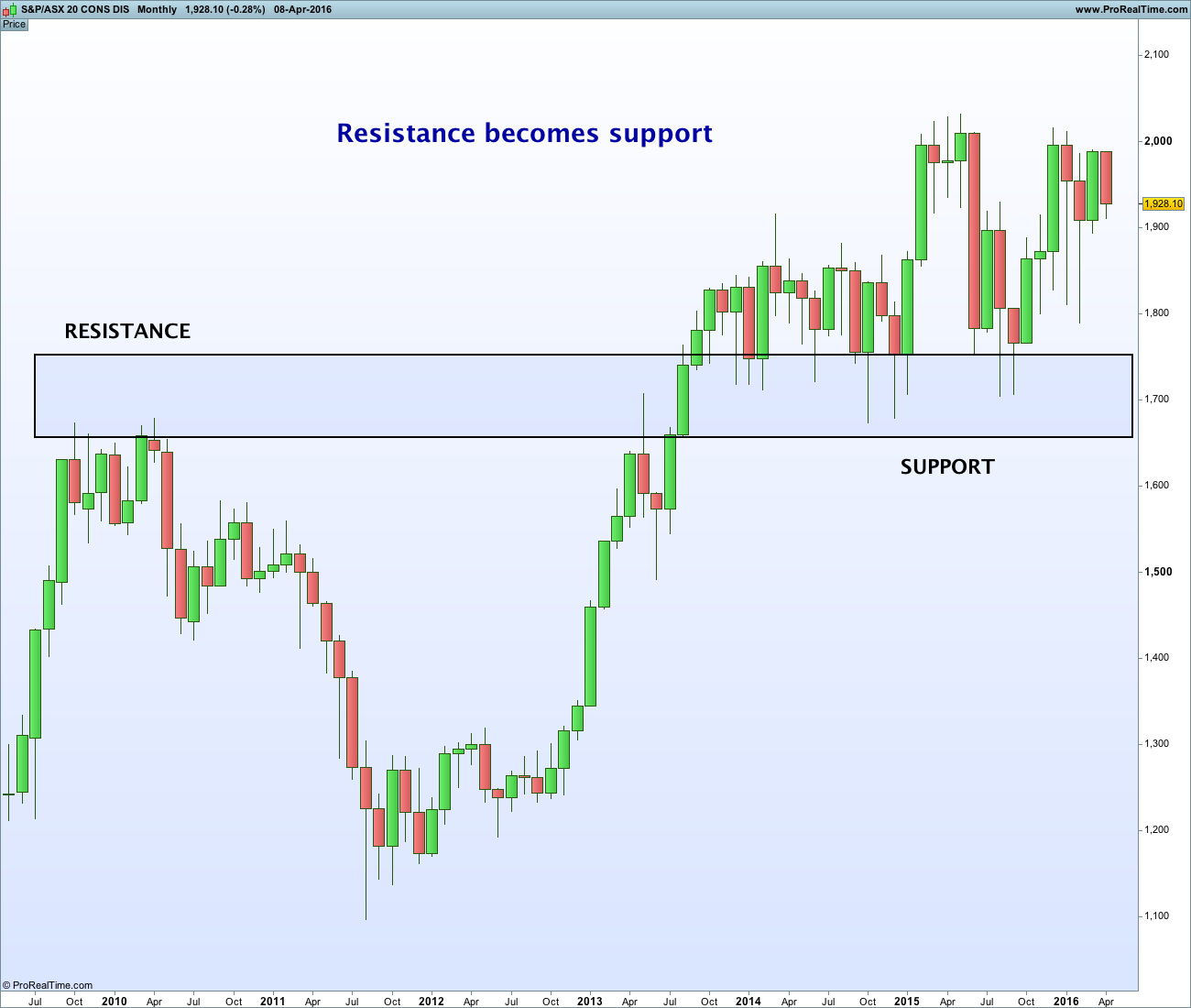 resistance to support