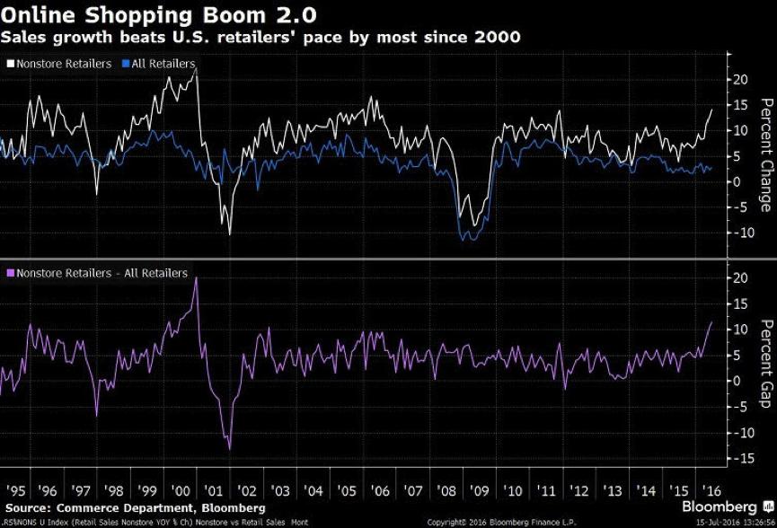 Online shooping boom