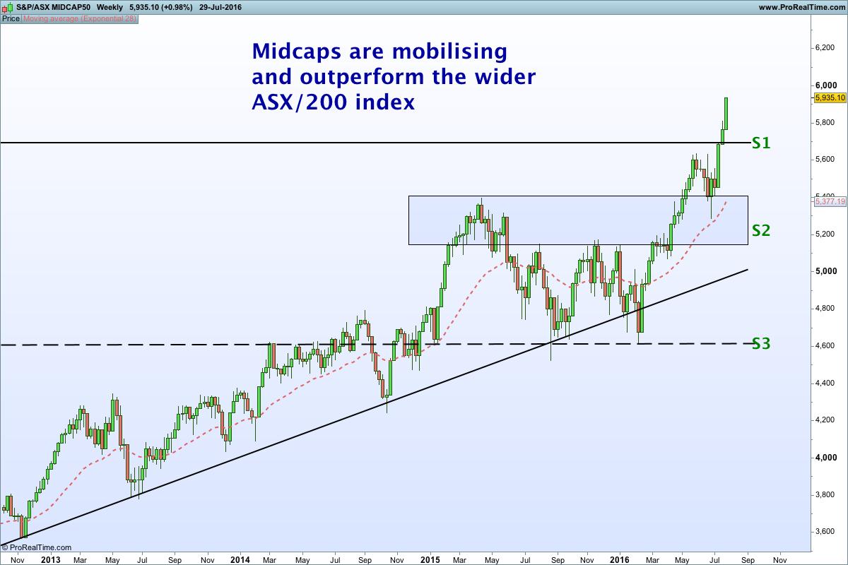 ASX MIDCAP50