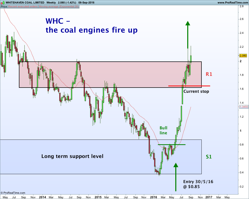 whitehaven coal analysis