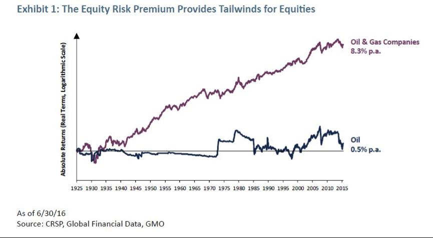 oil-equity