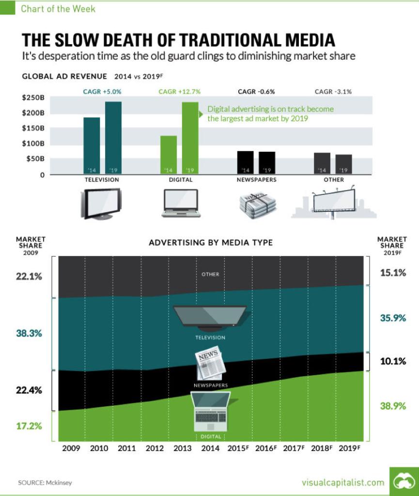 media-death