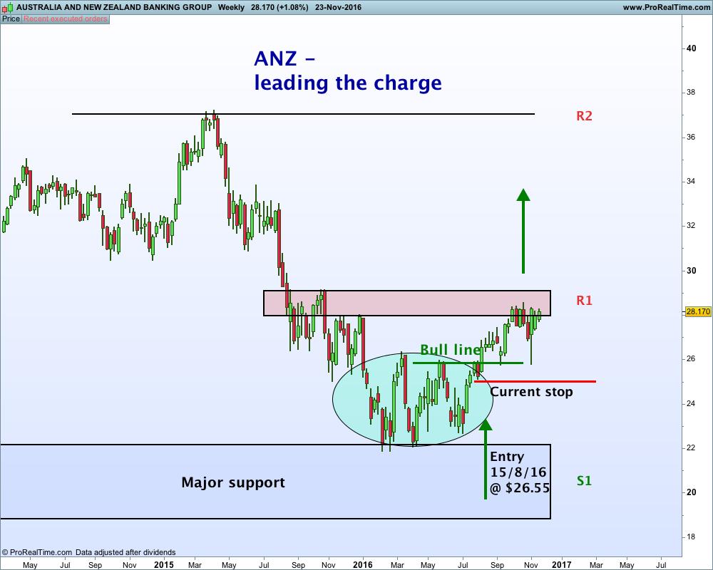 australia-and-new-zealand-banking-group