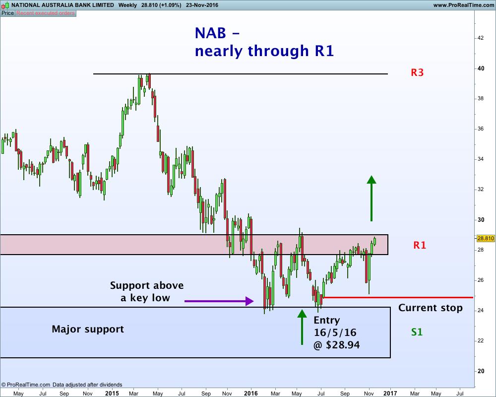 national-australia-bank-limited