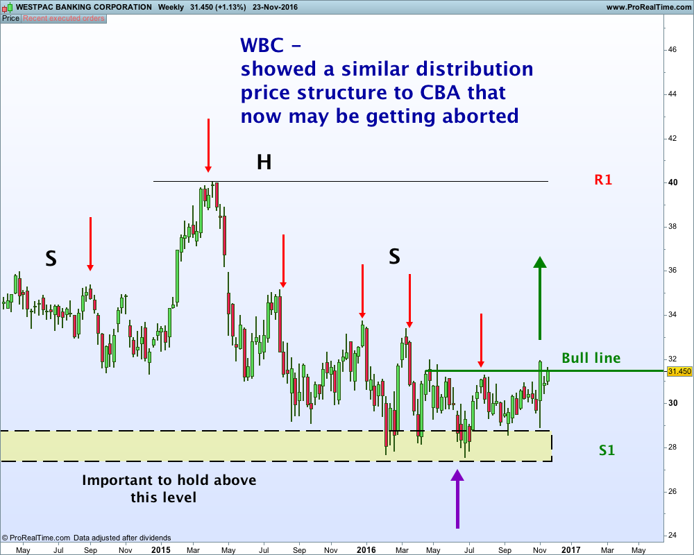 westpac-banking-corporation