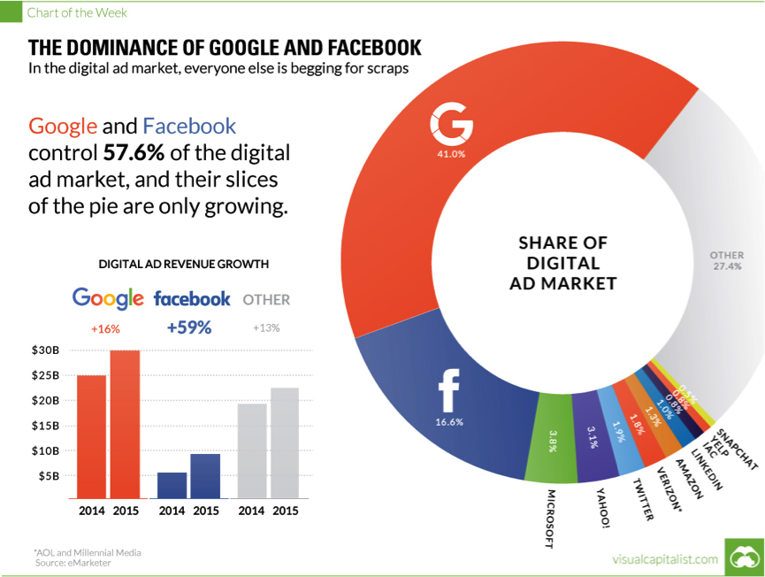 googlefacebook-dominance